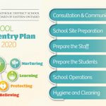CDSBEO COVID-19 and school reopening, virtual summer learning program 2020